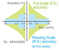 High accuracy flow rate measurement