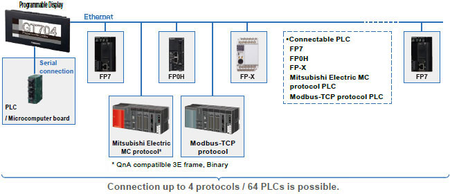 gt704 automation controls industrial devices panasonicimage connect up to 64 plc units (our plcs or other company\u0027s plcs)