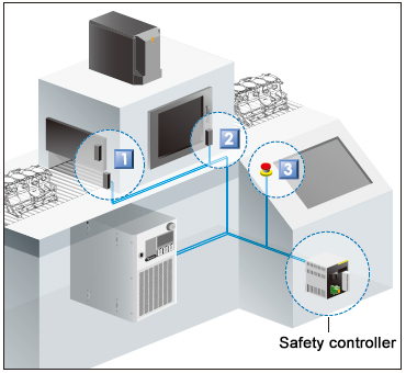 Safety control system structure