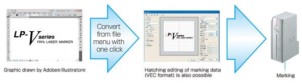 Easy marking of Adobe® Illustrator data