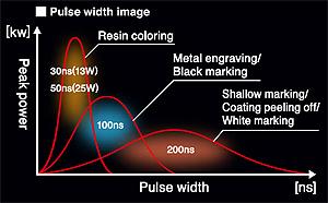 25W Fiber Laser / Air cooling