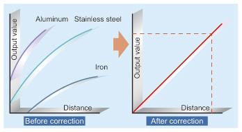 Paslanmaz çelik ve demir için ±% 0,3 FS doğrusallığı