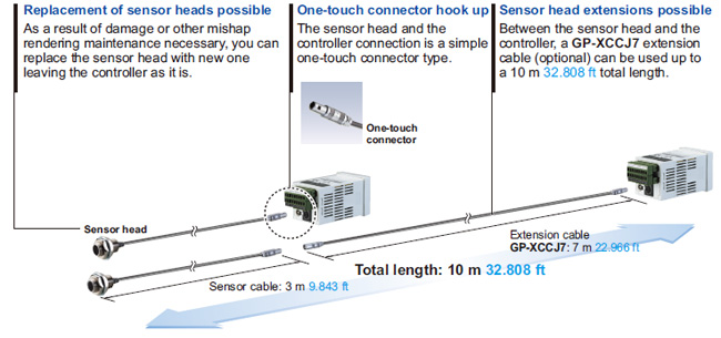 Sensor heads with superior workability and mainfainability