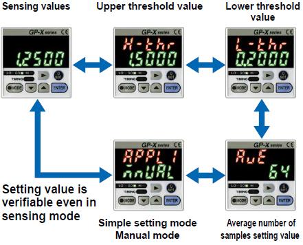 Digital input display enabling easy setting