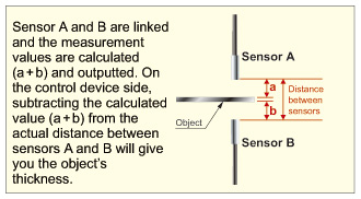 Enables sensors data comparisons and calculations