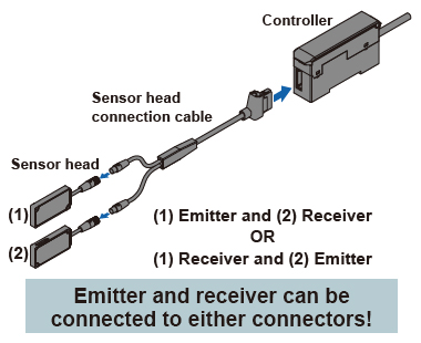 Automatic emitter / receiver cable recognition