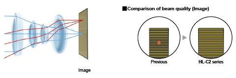 High-resolution lens
