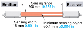 Precise sensing in wide area