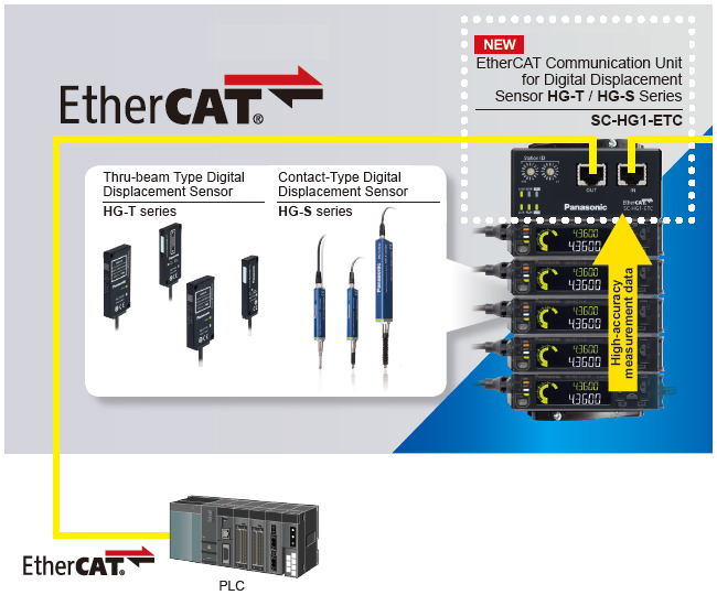 Direct Connection to High-Speed EtherCAT [SC-HG1-ETC]