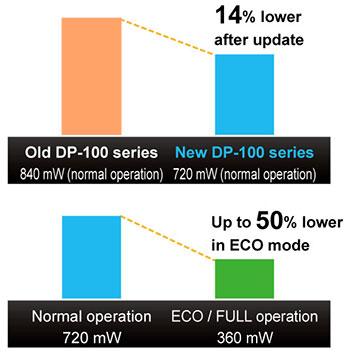 % 14 daha düşük güç tüketimi (normal çalışma sırasında)