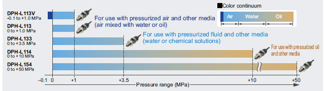 High-precision pressure control at a system accuracy of within 1% F.S.