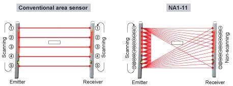 Cross-beam Scanning System
