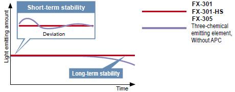 Uzun ve kısa dönemler boyunca kararlı algılama FX-301 FX-301-HS FX-305