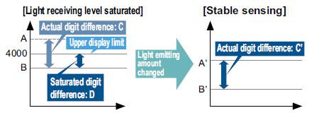 Işık yayan miktar seçimi FX-301 FX-301-HS FX-305