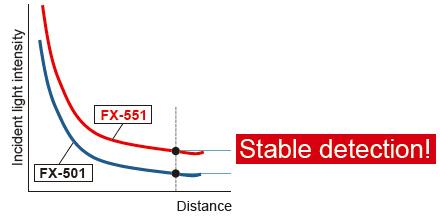 Histerezis aynı olduğunda, daha yüksek gelen ışık yoğunluğu daha kararlı algılama ile sonuçlanır.