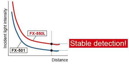 Histerez aynı olduğunda, daha yüksek gelen ışık yoğunluğu daha kararlı bir algılama ile sonuçlanır.