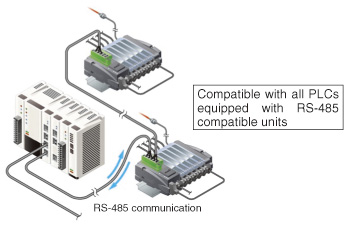 High general applicability so that any type of PLC can be used