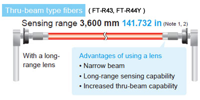 Thru-beam type fibers