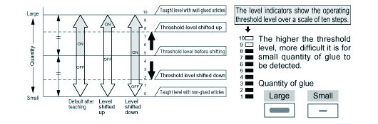 Sensitivity level set-up To inspect quantity of applied hot melt glue