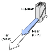 Two distances (far and near) can be set [EQ-34W]