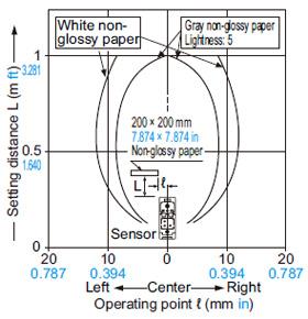 EQ-501 (T) EQ-511 (T) Algılama alanları Ayar mesafesi: 1 m 3.281 ft