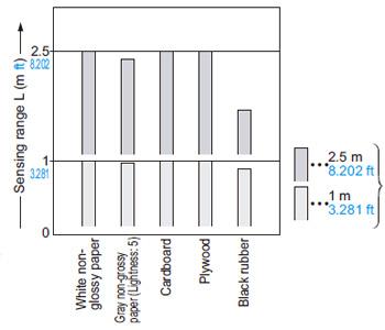 EQ-501 (T) EQ-511 (T) Malzeme arasındaki ilişki • Ayar mesafesi: 1 m 3,281 ft (200 × 200 mm 7,874 × 7,874 inç) ve algılama aralığı