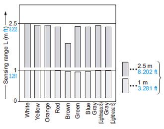 EQ-501 (T) EQ-511 (T) Renk (parlak olmayan kağıtta 200 × 200 mm 7.874 × 7.874) ve algılama aralığı arasındaki ilişki