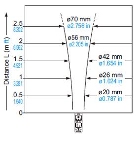 EQ-501 (T) EQ-511 (T) Yayılan ışın
