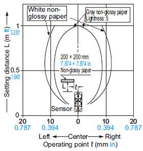 EQ-502 (T) EQ-512 (T) Algılama alanları Ayar mesafesi: 1 m 3.281 ft