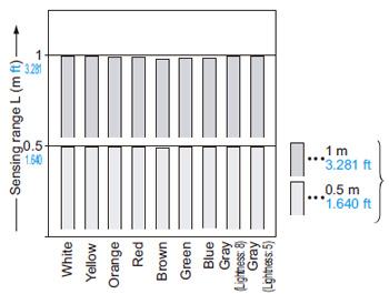 EQ-502 (T) EQ-512 (T) Renk (parlak olmayan kağıtta 200 × 200 mm 7.874 × 7.874) ve algılama aralığı arasındaki ilişki
