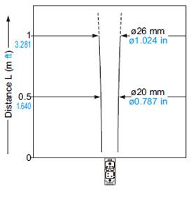 EQ-502 (T) EQ-512 (T) Yayılan ışın