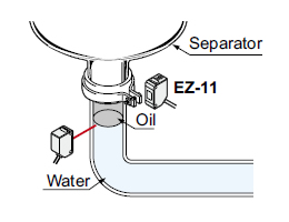 Detecting the boundary between water and oil