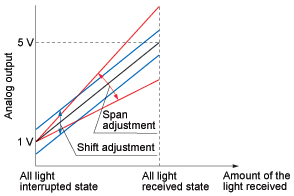 Adjustment functions for both span and shift have been incorporated