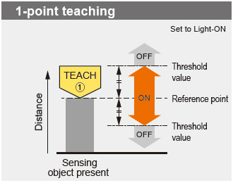 1-point teaching