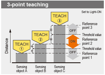 3-point teaching
