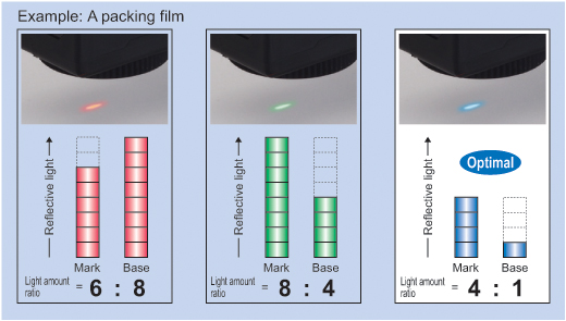Otomatik optimum LED seçim işlevi