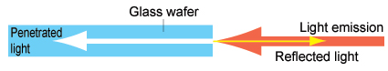 Glass wafers are also detectable