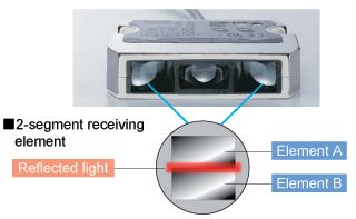 Precise position detection by 2-segment receiving element