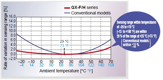 Temperature characteristics vary within ±8 %