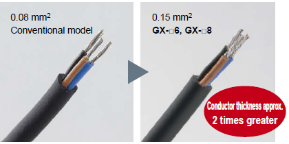 Conductor thickness doubled to make wiring much easier! (GX-□6/□8 only)