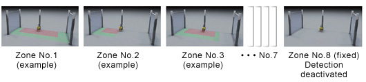 Up to 8 freely switchable zone patterns