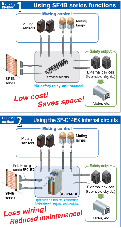 Method used to build safety circuits is selectable [SF-C14EX]