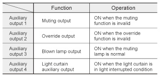 Equipped with blown lamp output for muting lamp