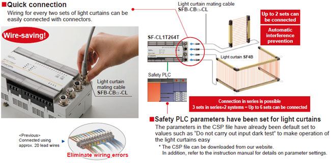 Wire-saving! Easy connection to the SF4B series of light curtains