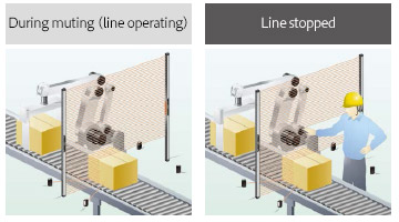 Münferit ışınlar için susturma kontrol fonksiyonu: Muting alanını sınırlayın