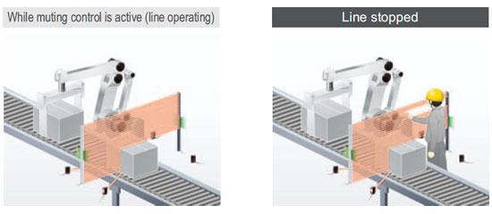 Seçici susturma alanı [Her ışın kanalı için ayrı susturma kontrol fonksiyonu]