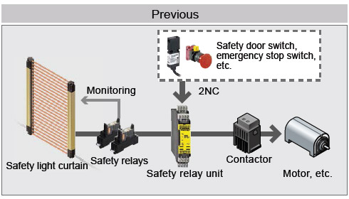 Safety circuit is constructed without the need for a safety relay unit [External device monitoring function]
