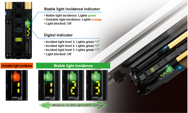 Digital indicator with a numeric display of light incidence margin facilitates beam axis adjustment and preventive maintenance.