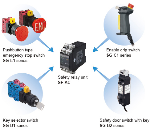 Equipment combination examples related to machine safety