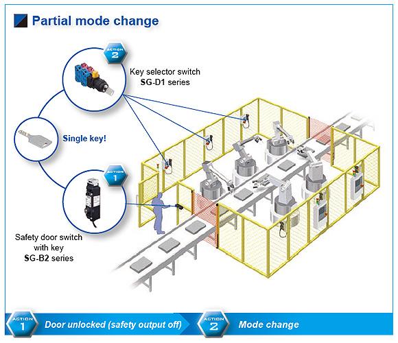 Partial mode change
